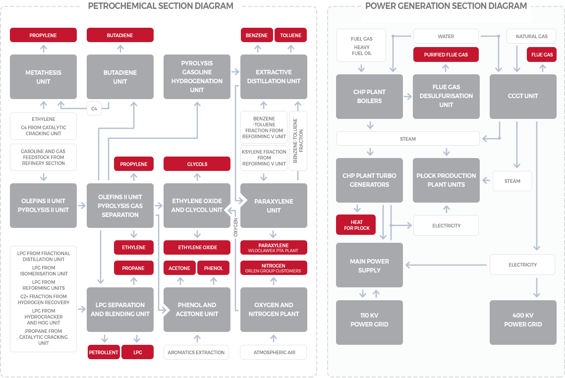 Orlen Group 2018 Integrated Report